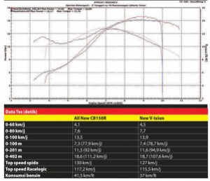Dyno Test CB150R vs Vixion oleh otomotifnet